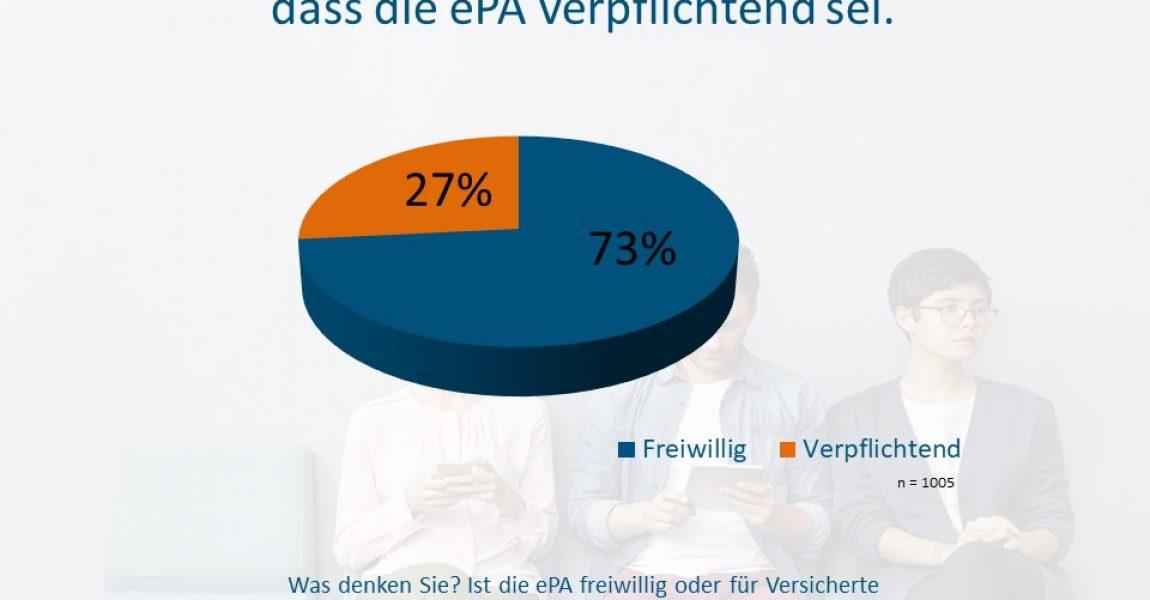 Ein-Viertel-aller-Patienten-glaubt-dass-die-ePA-verpflichtend-sei-c-Socialwave-GmbH-1-1